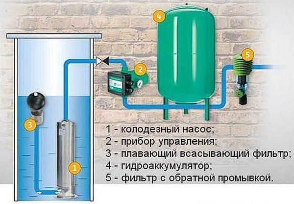 Один из вариантов системы с погружным насосом для колодца