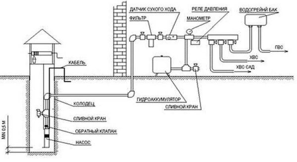 Способ установки погружного насоса в колодец