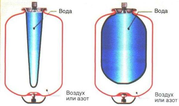 Принцип работы гироаккумулятора с мембраной в виде груши