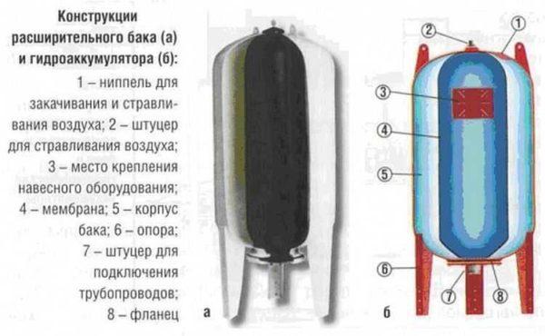 Строение гидроаккумулятора большого размера