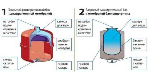 Два вида гидроаккумуляторов