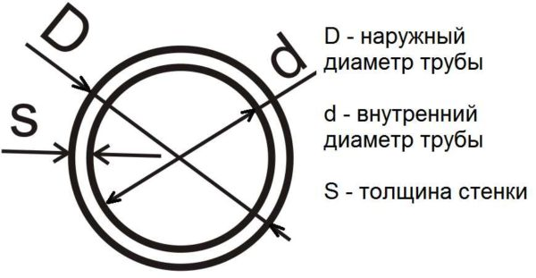 Внутренний и наружный диаметр трубы, толщина стенки