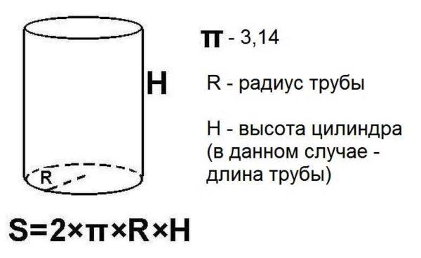Формула расчета боковой поверхности трубы