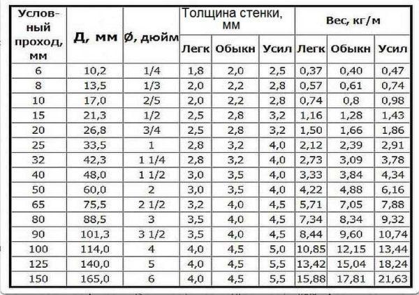 Таблица веса круглых стальных труб