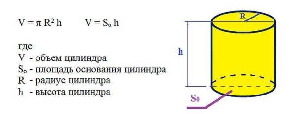Формула расчета объема воды в трубе
