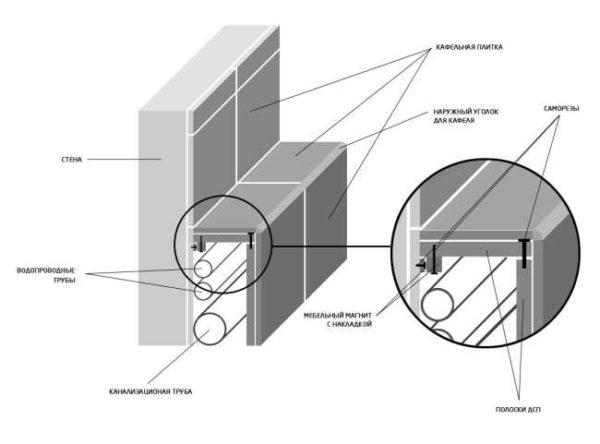 Способ спрятать трубы, проложенные вдоль стены