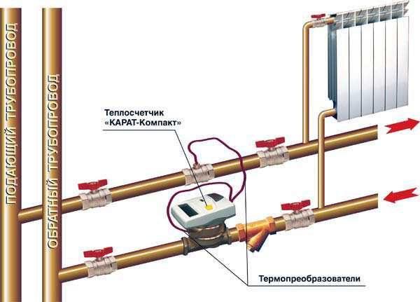 Место установки теплового счетчика определяется при составлении проекта