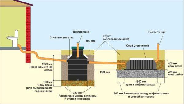 Схема установки септика Тритон Микроб
