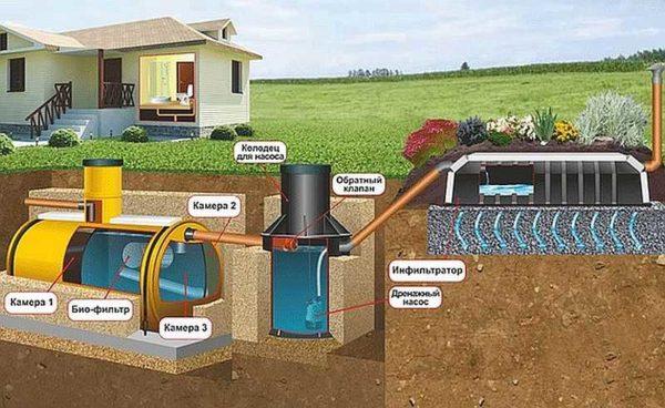 Пример организации полной очистки воды при высоком уровне грунтовых вод