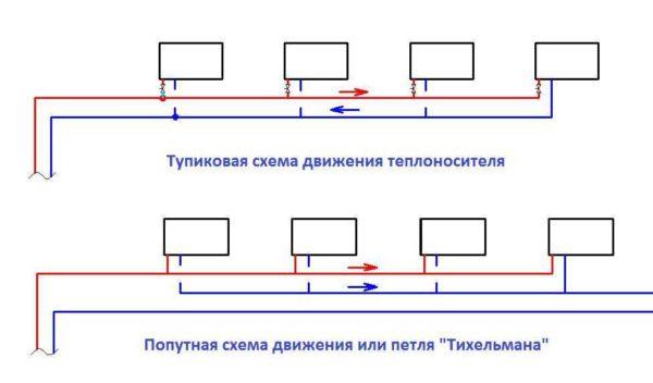 Двухтрубное отопление частного дома: тупиковая схема и схема Тихельмана
