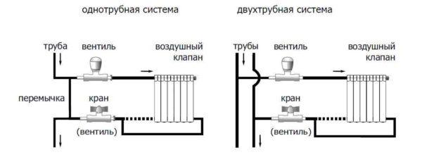 Схемы установки теплорегуляторов для радиаторов