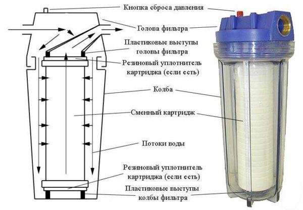 Устройство картриджного фильтра для воды