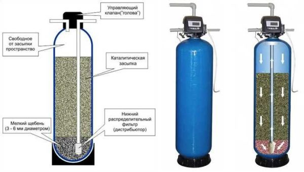 Каталитические фильтры используют для удаления железа из воды