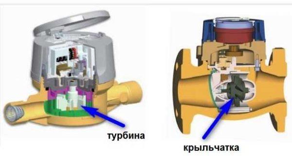 В чем разница между крыльчатыми и турбинными водомерами