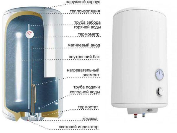 Строение накопительного водонагревателя