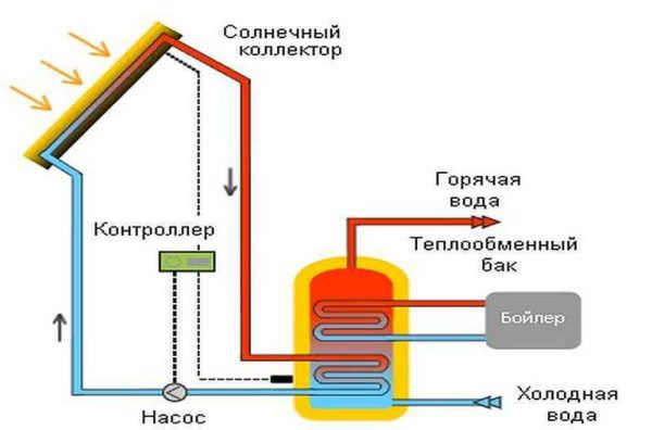Схема организации отопления и ГВС за счет альтернативных источников энергии - солнечных коллекторов