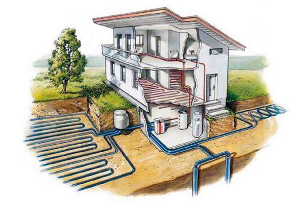Тепловые насосы также используют альтернативные источники энергии - тепло земли, воды и воздуха
