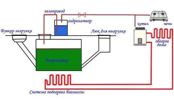 Схема установки для переработки навоза в биогаз
