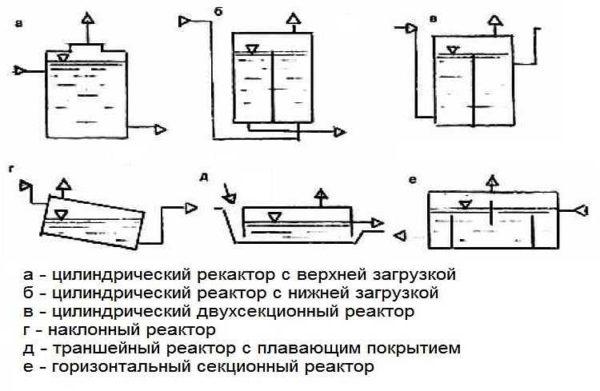Формы биореакторов и варианты расположения люков загрузки и разгрузки