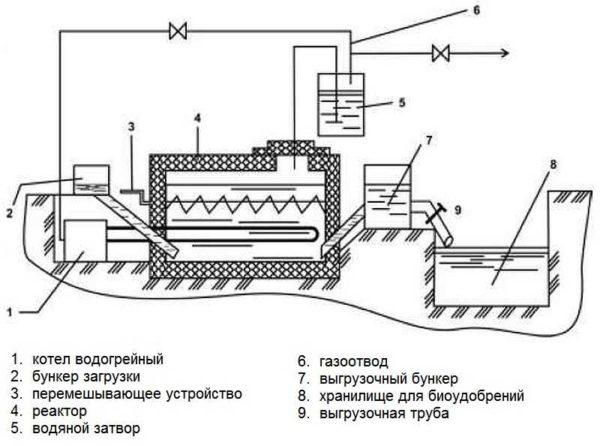 Биогазовая установка с мешалкой и подогревом