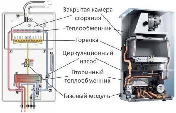 Строение двухконтурного газового котла