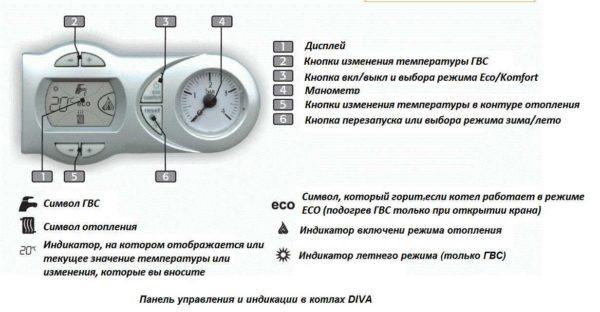 Панель управления газового котла Ferroli Diva