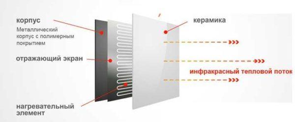 Строение инфракрасной панели отопления