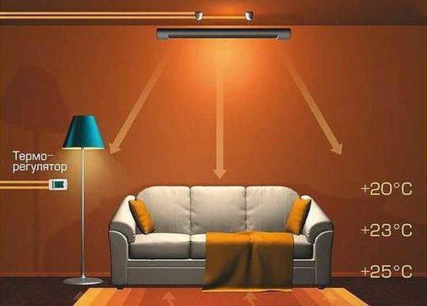 Принцип работы инфракрасного отопления