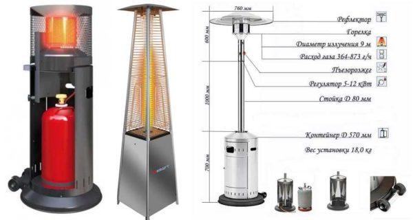 Некоторые виды инфракрасных газовых обогревателей и их устройство