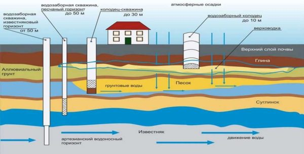 В каждом регионе и даже а каждом участке водоносные слои располагаются по-разному