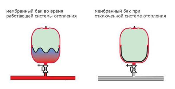 Принцип работы расширительного бака для отопления