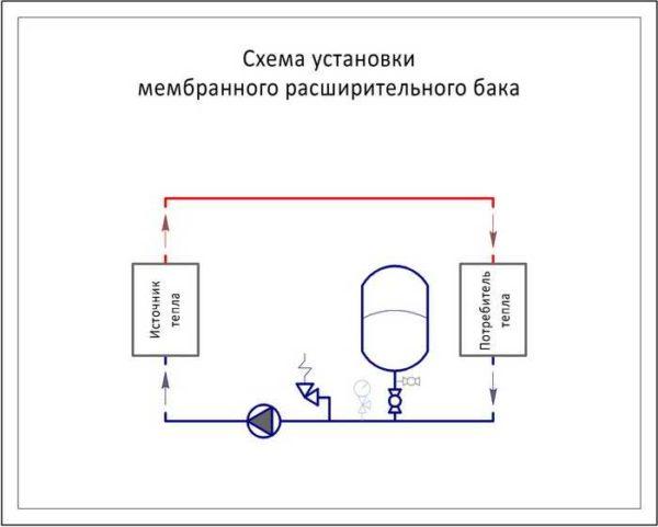 Схема установки расширительного бака для отопления
