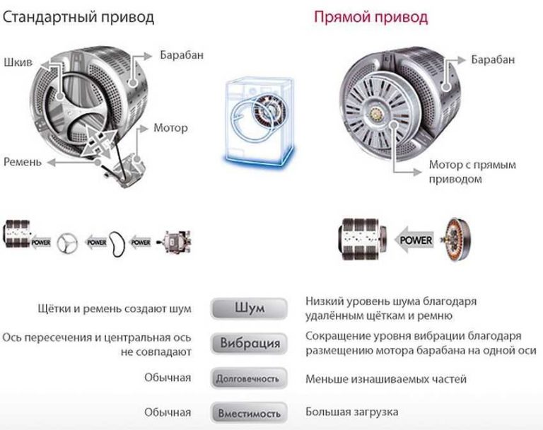Разные типы приводов в стиральных машинах