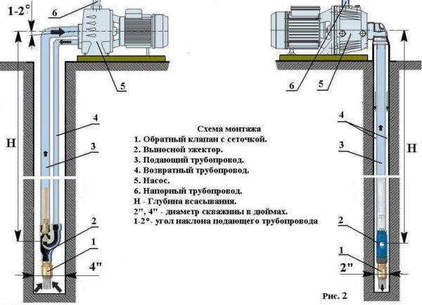 Схема подключения выносного эжектора для скважин разного диаметра - двухдюймовая справа, четырехдюймовая слева