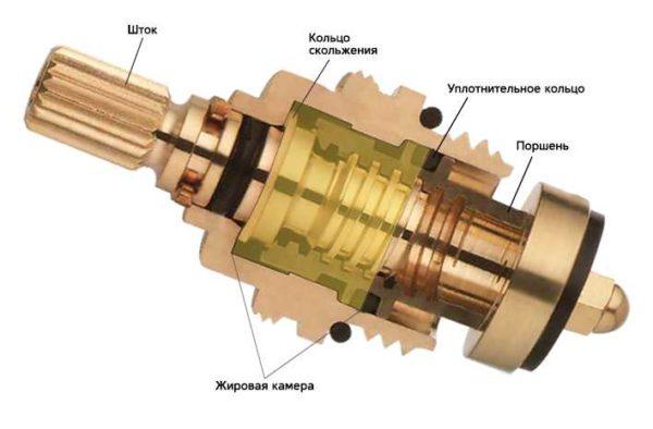 Устройство кран-буксы в вентильном смесителе