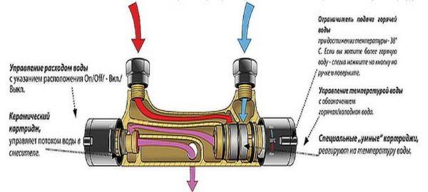 Устройство термостатического смесителя для ванны