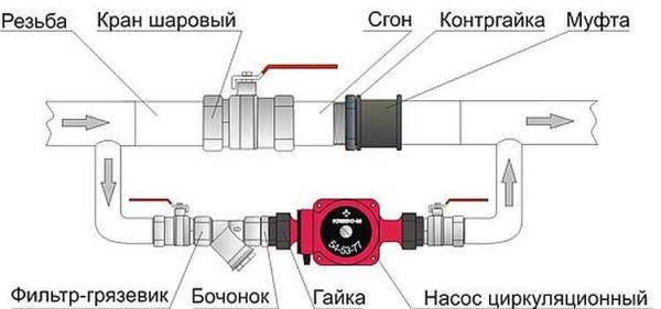 Схема установки циркуляционного насоса в системе с естественной циркуляцией
