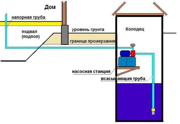 Схема установки насосной станции в колодце