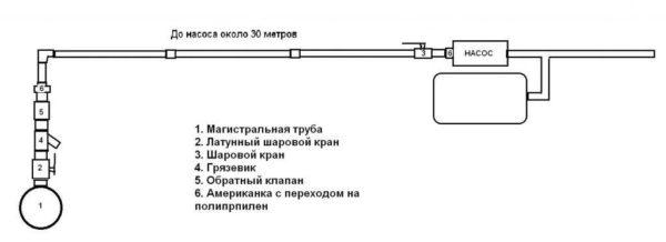 Схема подключения насосной станции к водопроводу