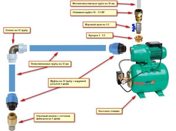 Детальная схема обвязки насосной станции при подключении к колодцу или скважине