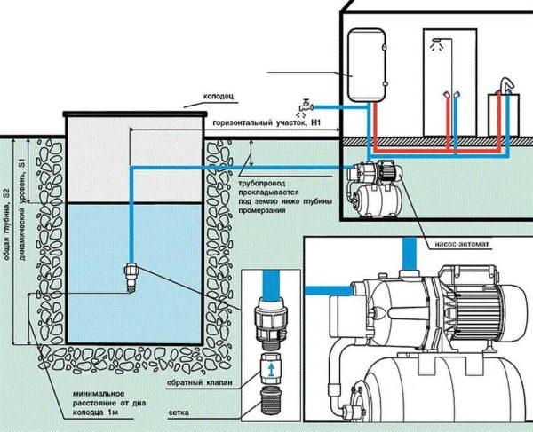 Схема установки насосной станции в доме