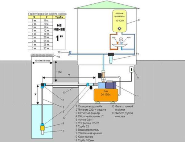 Глубина всасывания - характеристика, определяющая способ установки