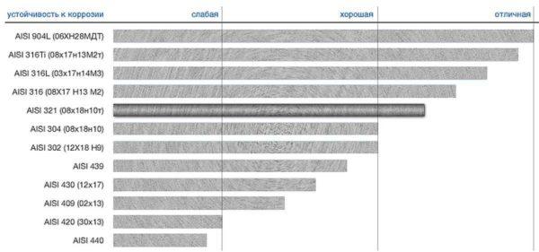 Аналоги стали AISI 304 и их характеристики