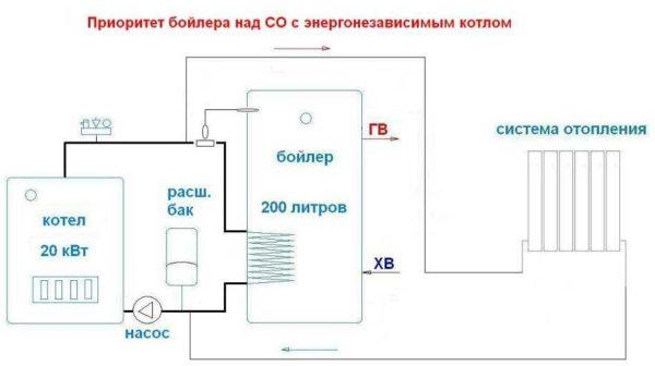 Схема подключения водонагревателя косвенного нагрева в гравитационную систему
