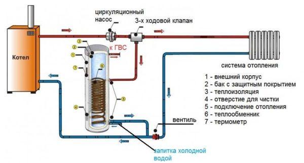 При наличии насоса в подающем трубопроводе и водонагревателе, расположенном рядом с котлом