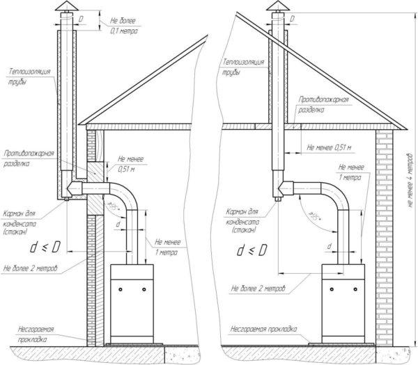 Варианты установки дымоходов для напольного газового котла (с выходом дымового патрубка вверх)