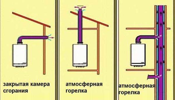 Способы вывода дымохода от газового котла
