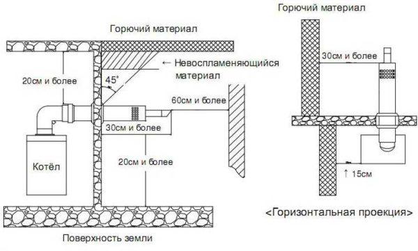 Устройство коаксиального дымохода для газового котла - расстояния и нормы