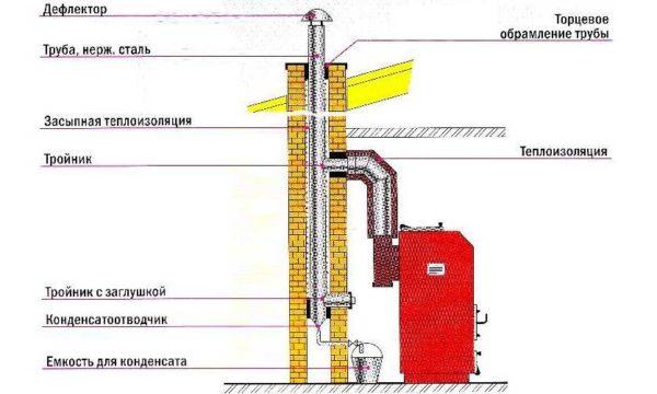 Устройство кирпичного дымохода для газового котла с вставкой металлической гильзы