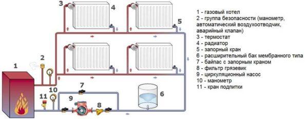 Схема однотрубной системы газового отопления частного дома
